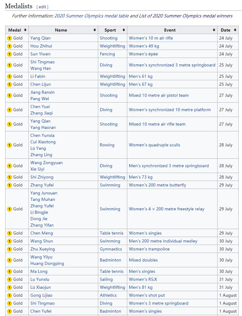 List of 2020 Summer Olympics medal winners